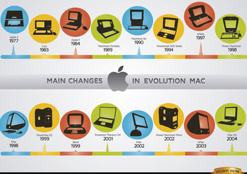 Changes in Mac computer evolution chronology - бесплатный vector #181455
